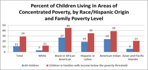 ChildrenConcentratedPoverty_chart_710x340